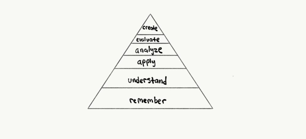 Blooms Taxonomy Pyramid.