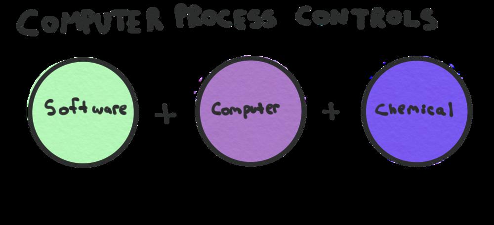 computer process controls