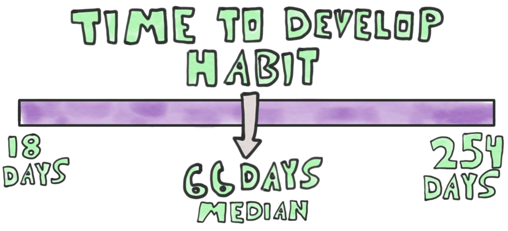 how to have good habits