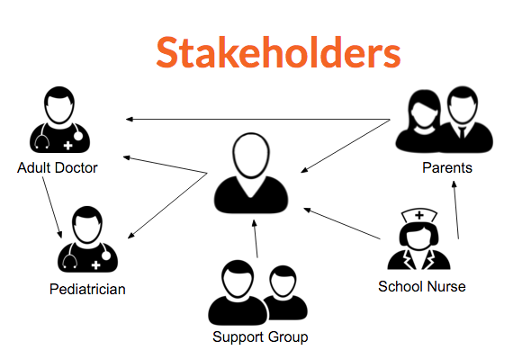 The stakeholder map helped us think about whose hands our tool needs to fall into.
