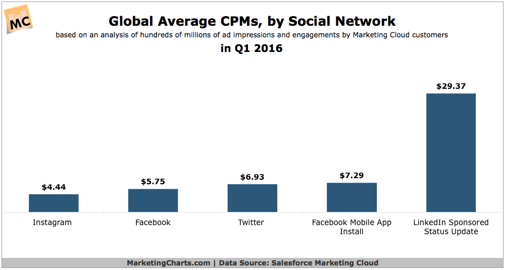 Image from http://www.marketingcharts.com/online/how-average-global-cpms-compare-across-social-networks-68514/