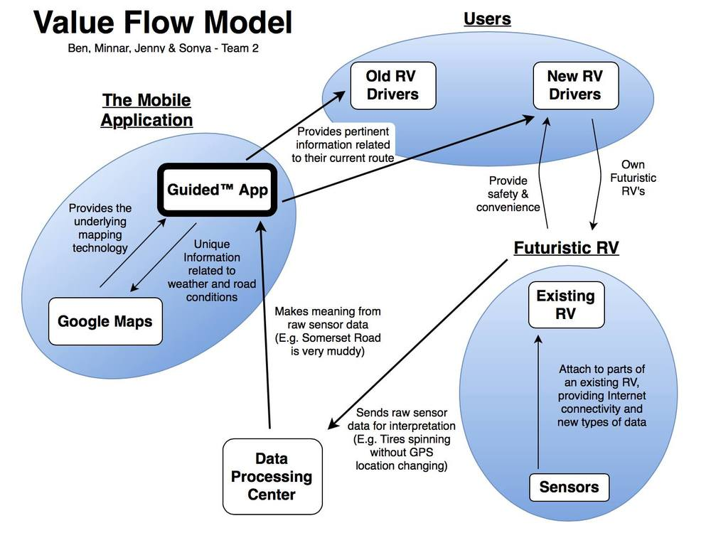 Value Flow Model.jpg