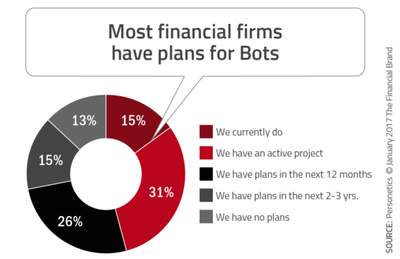 Most_financial_firms_have_plans_for_bots-565x366.png
