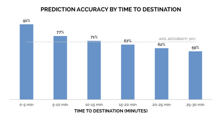 NextBus prediction accuracy by time to destination (i.e. how far away the vehicle is from the current stop you are at). Prediction accuracy slips below scheduled arrival times once vehicles are 30 minutes away.