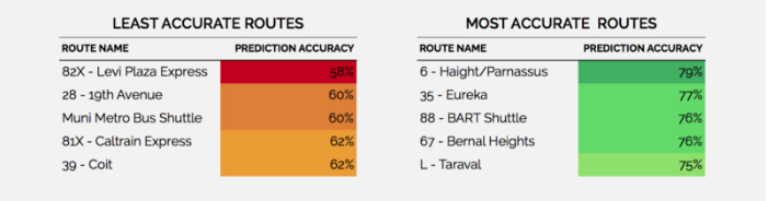 NextBus prediction accuracies for the five most and least accurate Muni routes.