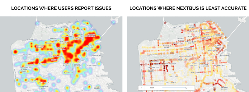 Left figure is a Heatmap showing where Swiftly users report transportation issues in San Francisco. Areas that are highlighted in red have the greatest density of user reports. Right figure is a snapshot of where NextBus is least accurate at 6:46 pm. Darker dots represent Muni stops where NextBus predictions are less accurate. The images demonstrate that Swiftly users are reporting transit issues in the same areas where NextBus suffers from low accuracy. A majority of issues are downtown in the Financial District, along Market Street, along Geary Blvd to Richmond, and along Judah Street to Ocean Beach.