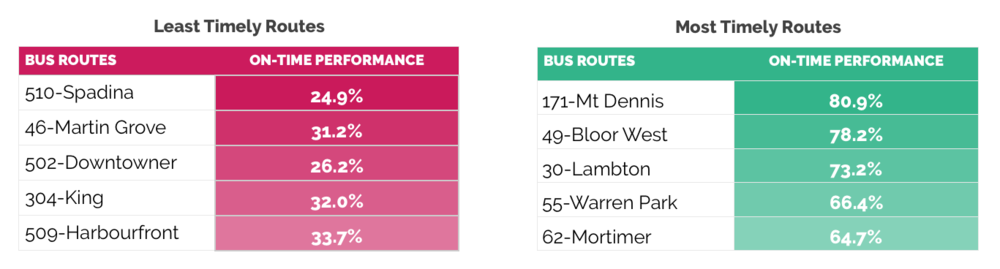 The top five most and least timely routes between January 26th and February 22nd, 2016