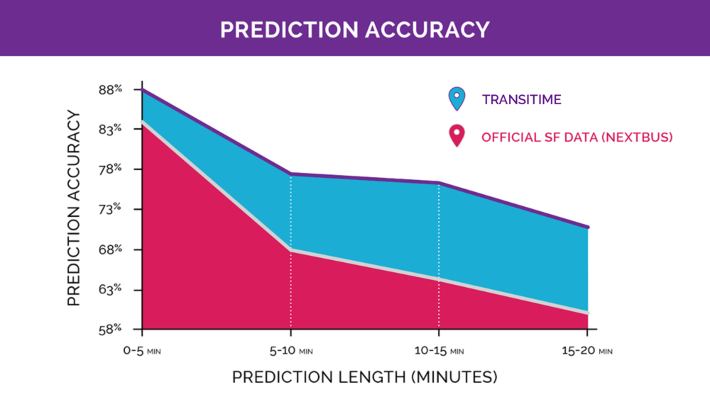 This chart demonstrates the prediction accuracy of Swiftly Transitime relative to current systems. The study reviewed the accuracy of several hundred million transit predictions. The x-axis displays the time to destination (i.e. how far away the vehicle is from the current stop you are at). The y-axis displays prediction accuracy.