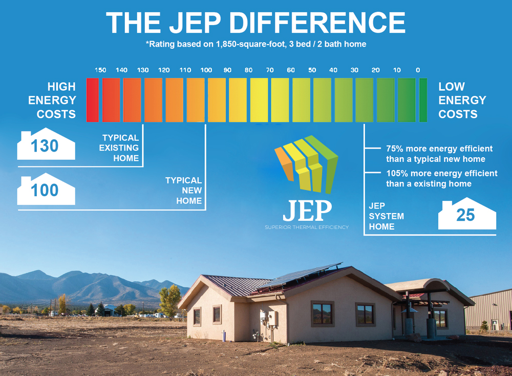 "High Caliber Construction's ""JEP Difference"" for custom homes"