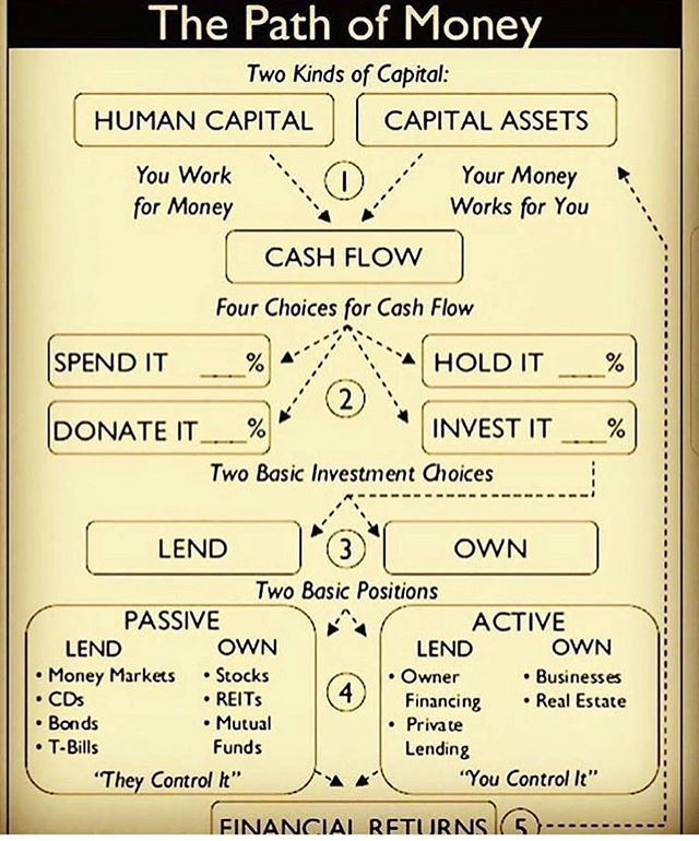 Happy FLY Financial Friday!!! What do you do with your money? How much capital assets do you own and how much do you WANT to own? #money #think