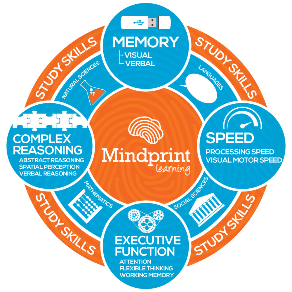 Infographic_Mindprint.png