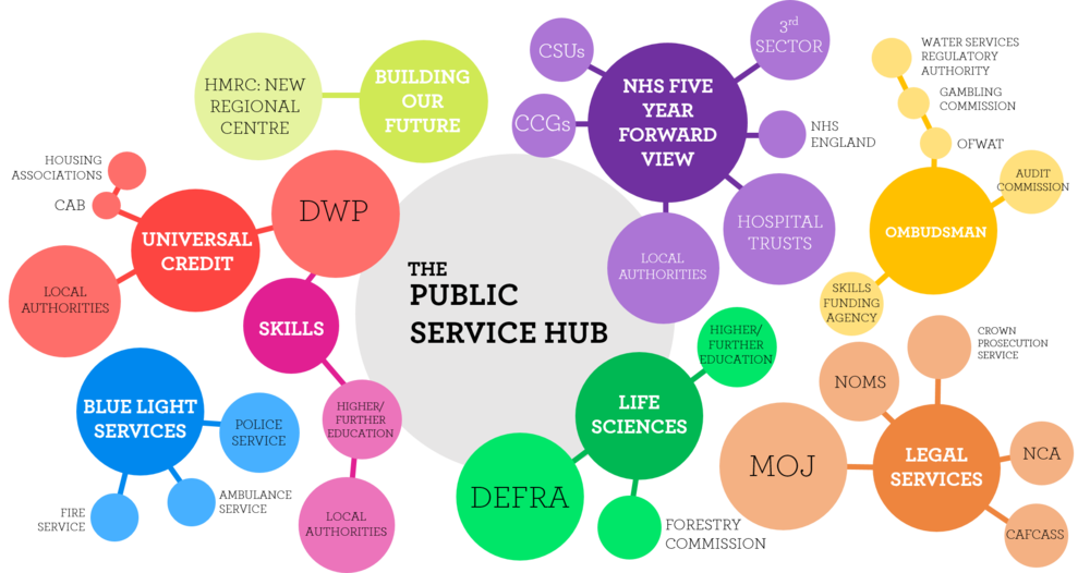 The Future Thematic Approach to Public Services