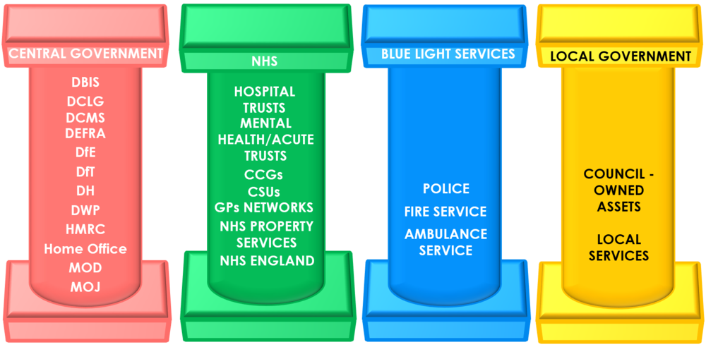 The Existing Silo Approach to Public Services