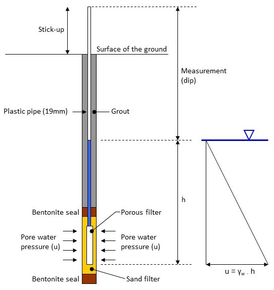 Piezometers Geotechnical Observations - Elevation measurement