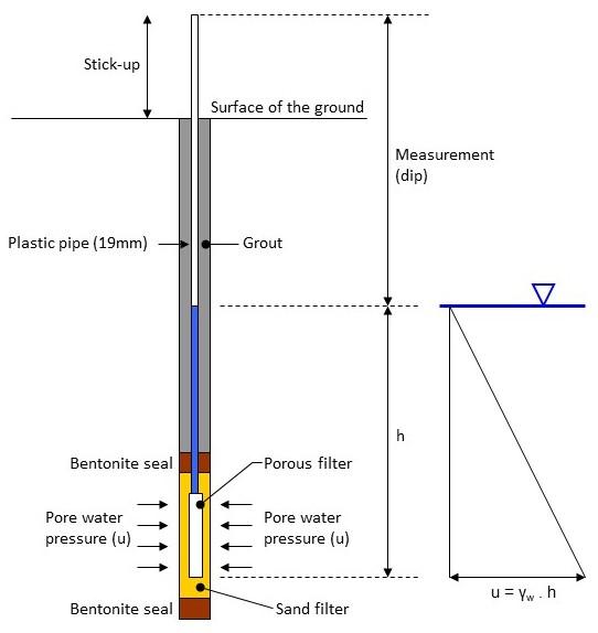 piezometers  u2014 geotechnical observations
