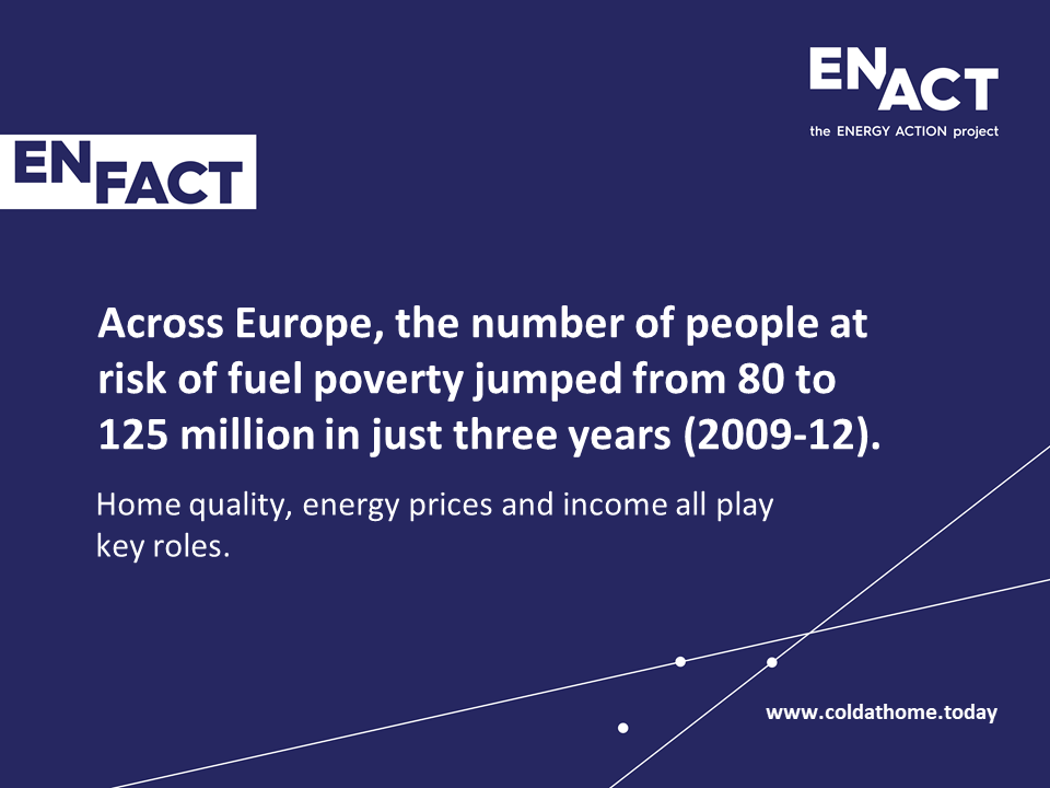 Fuel poverty levels increasing in the EU.