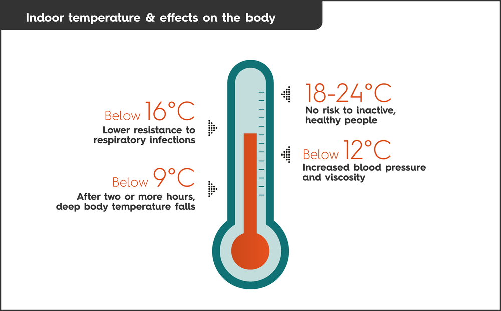 Indoor temperature and effects on the body.