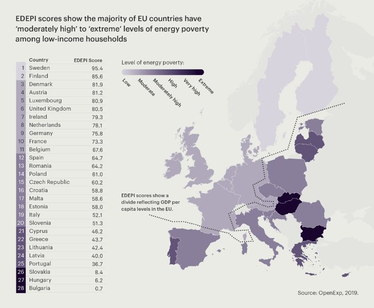 Figure 1  • Ranking of countries based on the EU Domestic Energy Poverty Index (EDEPI)
