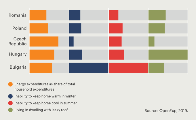 Figure 2 • Weight of factors contributing to energy poverty in CEE countries