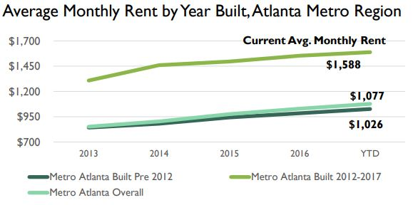 Rents in Metro Atlanta, particularly in new rental stock, have risen steadily since 2013. Source: Bleakly Advisory Group.