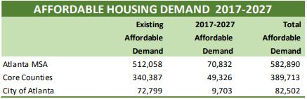 Demand for affordable housing is high now, but will only continue to grow. Source: Bleakly Advisory Group.