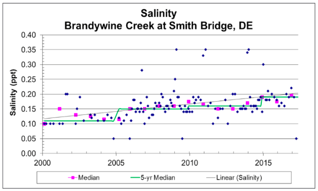 A graph showing the increasing rate of salinity at Brandywine Creek at Smith Bridge, DE from 2000 to 2017.