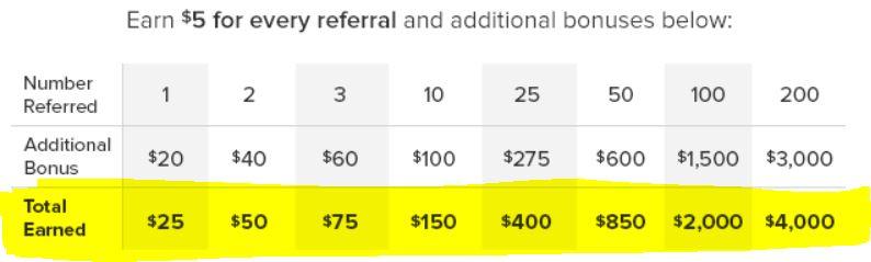 Ebates referral reimbursements chart- how it works.JPG
