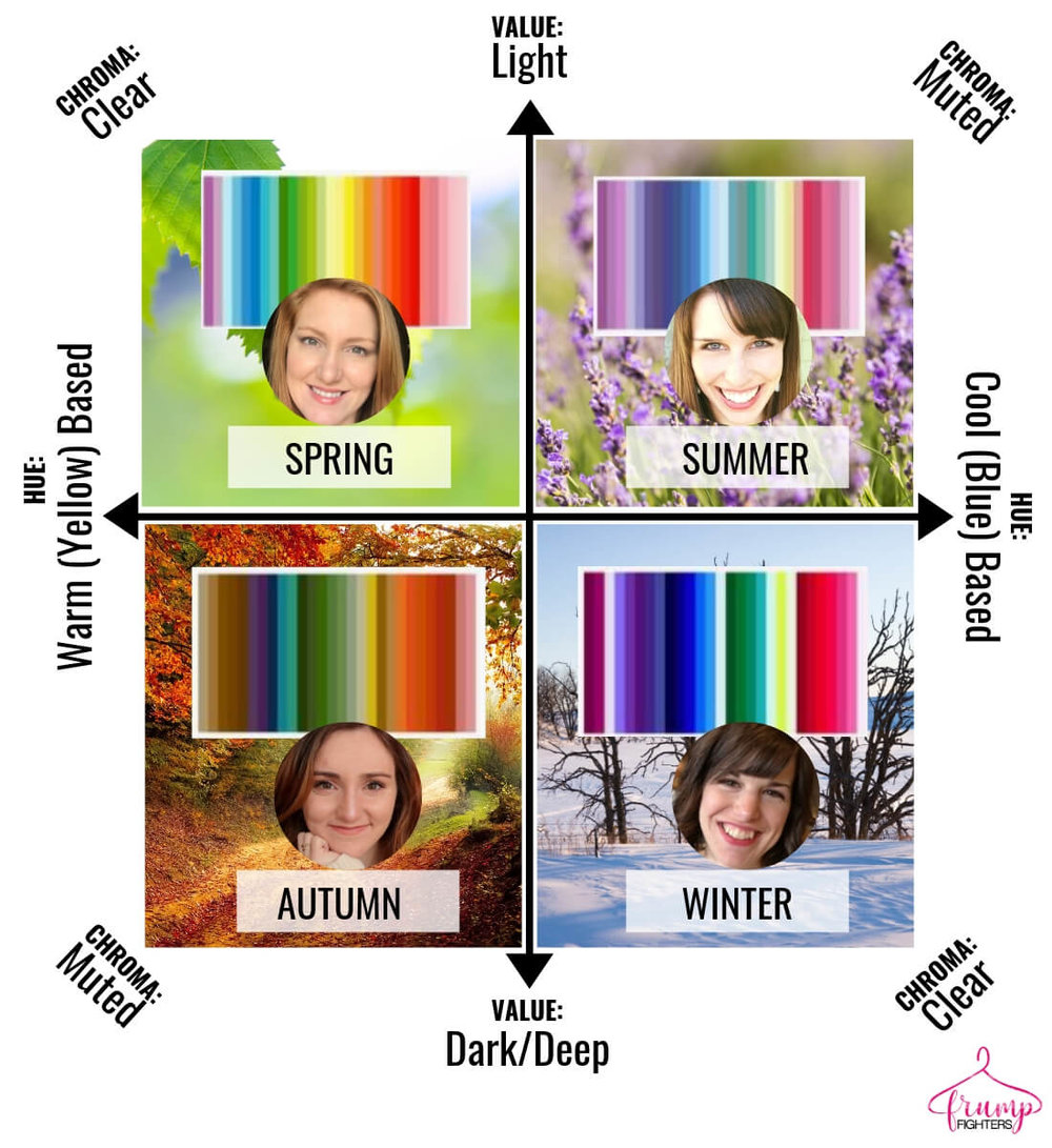 How seasonal color analysis works - breakdown of difference between value, hue and chroma as it relates to the seasons - light, dark, warm, cool, clear, muted with picture examples