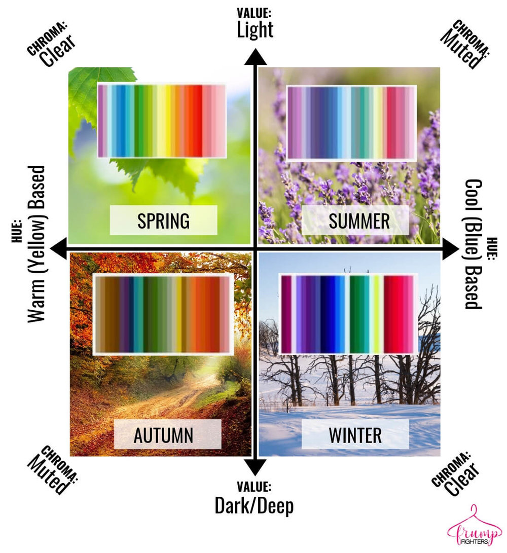 How seasonal color analysis works - easy explanation of difference between value, hue and chroma as it relates to the seasons - light, dark, warm, cool, clear, muted.