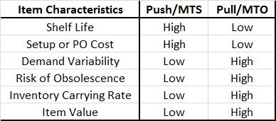 Push vs Pull Decision Criteria