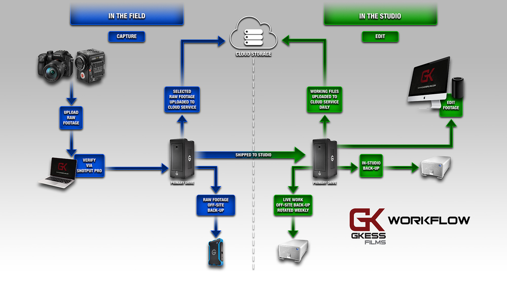 GKess Films Workflow.jpg