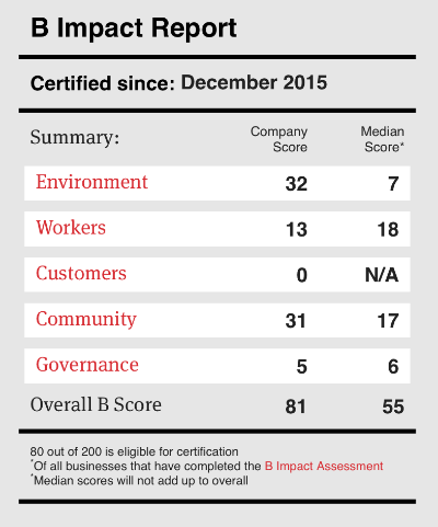 B Impact Report provided by  bcorporation.net