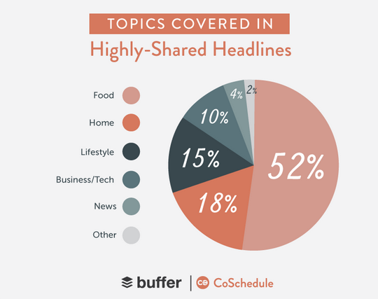 """Buffer and CoSchedule discovered that """"topics like food, home, and lifestyle clearly accounted for 85% of the world's most viral content."""""""