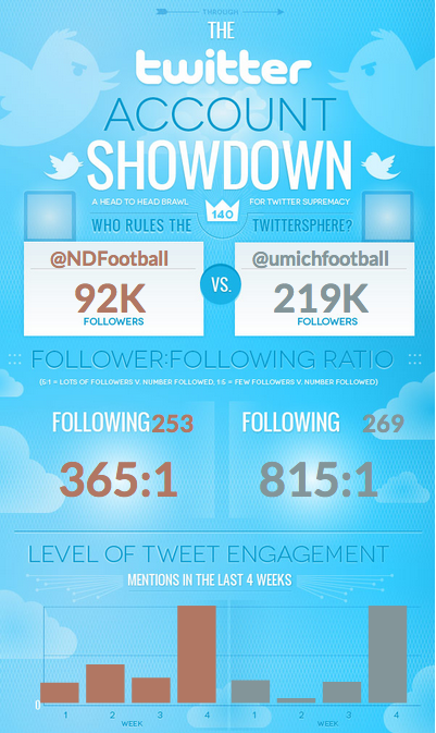 Twitter Showdown for the two winningest teams in college football.