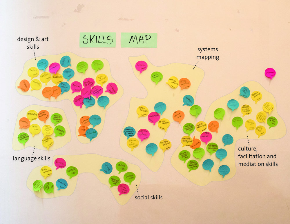 """Participants build a collective skill map of what the group knows """"how to do"""" as a collective"""