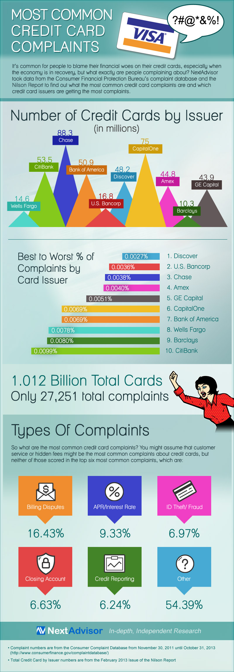 1cc-complaints-FINAL-800px.jpg