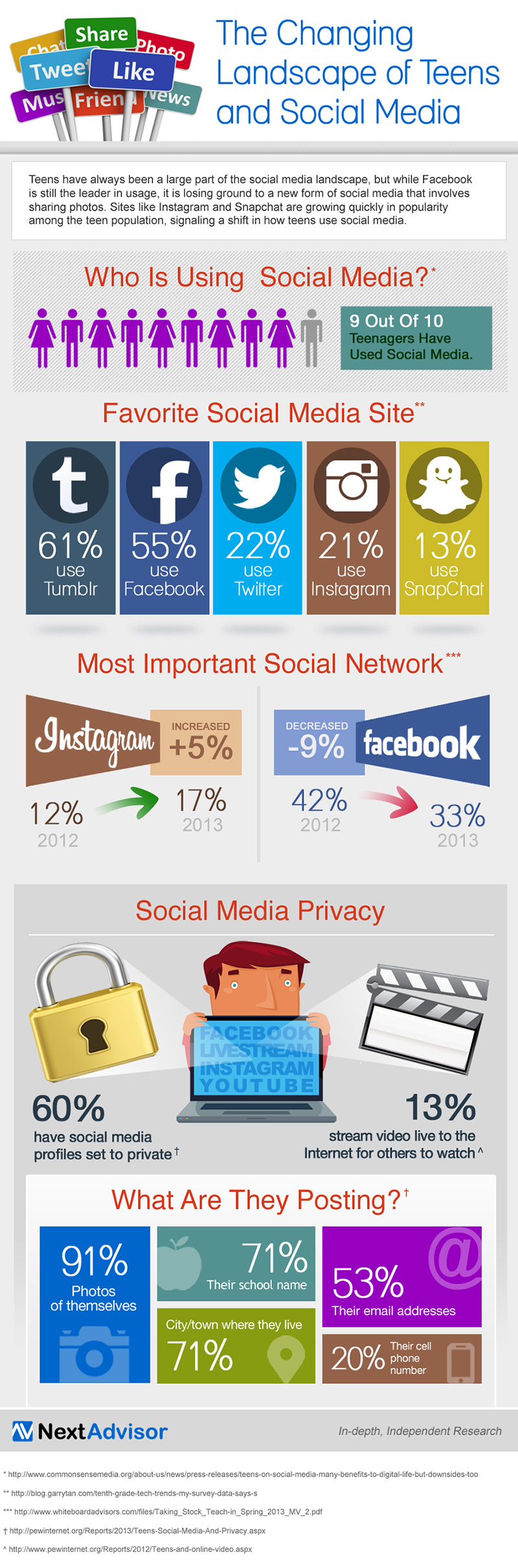 9na-infographic-teensocialmedia-FINAL-900px.jpg