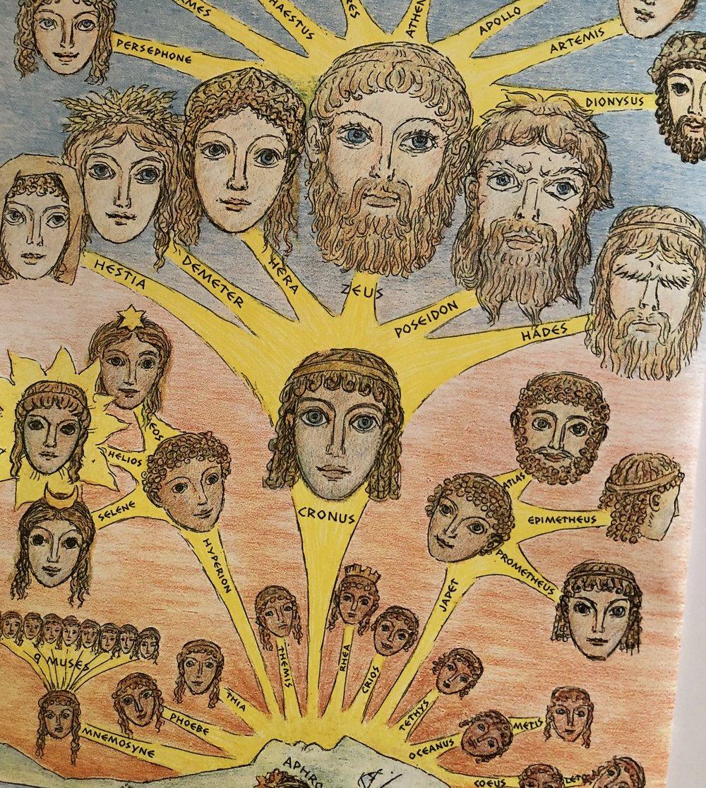 Genealogy of the Gods.
