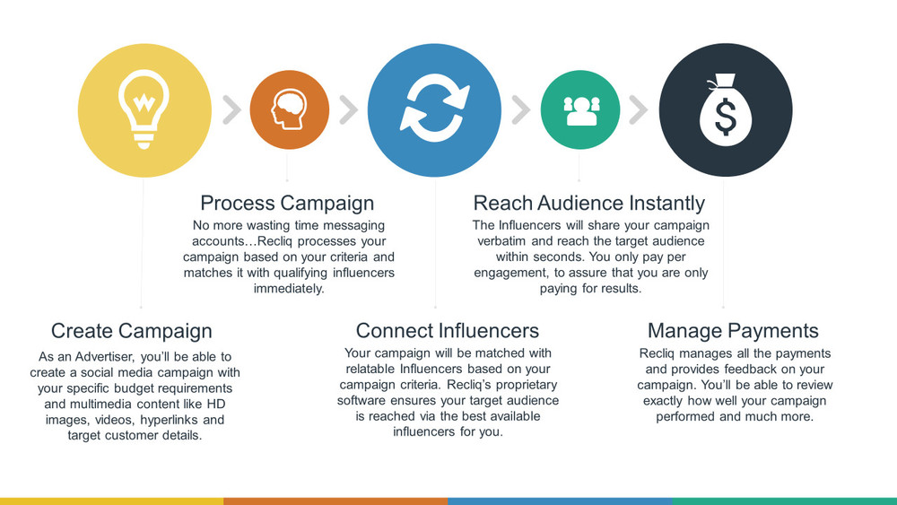 How does influencer marketing work for brands