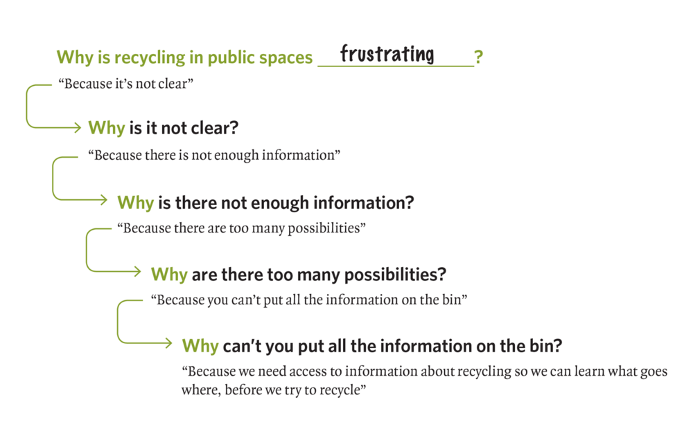 strong thesis statement on recycling Which of these sentences are successful thesis statements recycling is one of the best ways ordinary people be sure your thesis statement is as strong as it.