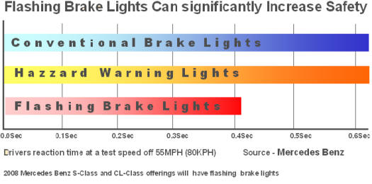 blinking Brake Lights