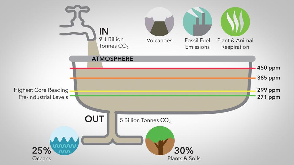Climate Bathtub