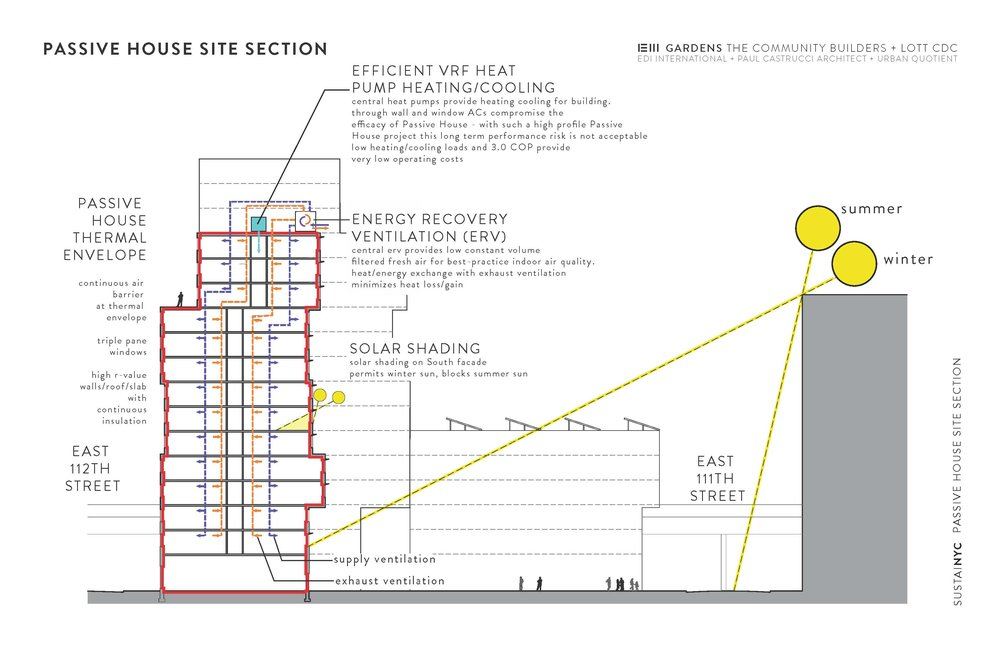 Paul A. Castrucci Architect Passive House (Passivhaus) site section for SustaiNY. The site section highlights efficient VRF heat pump heating/cooling and passive house thermal envelope for East Harlem.