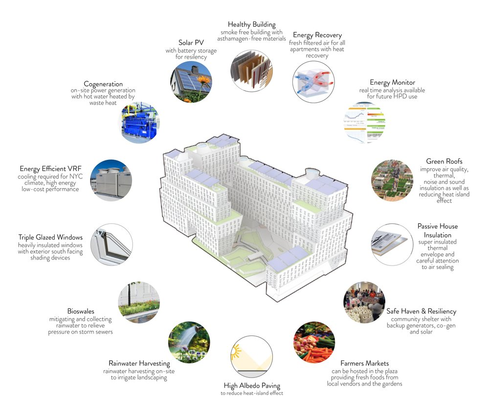 The proposed project for SustaiNY is the largest passive house project in the country. The proposed approach would be an open source concept paving the way for future passive house projects in NYC. A few key green features include: cogeneration, bioswales, rainwater harvesting, farmers markets, green roofs, and solar PV system with battery storage for resilency.