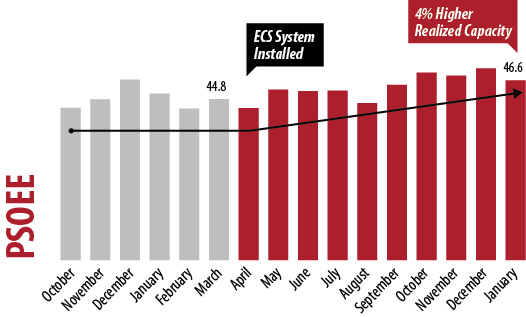 PSOEE with ECS System leads to higher realized capacity