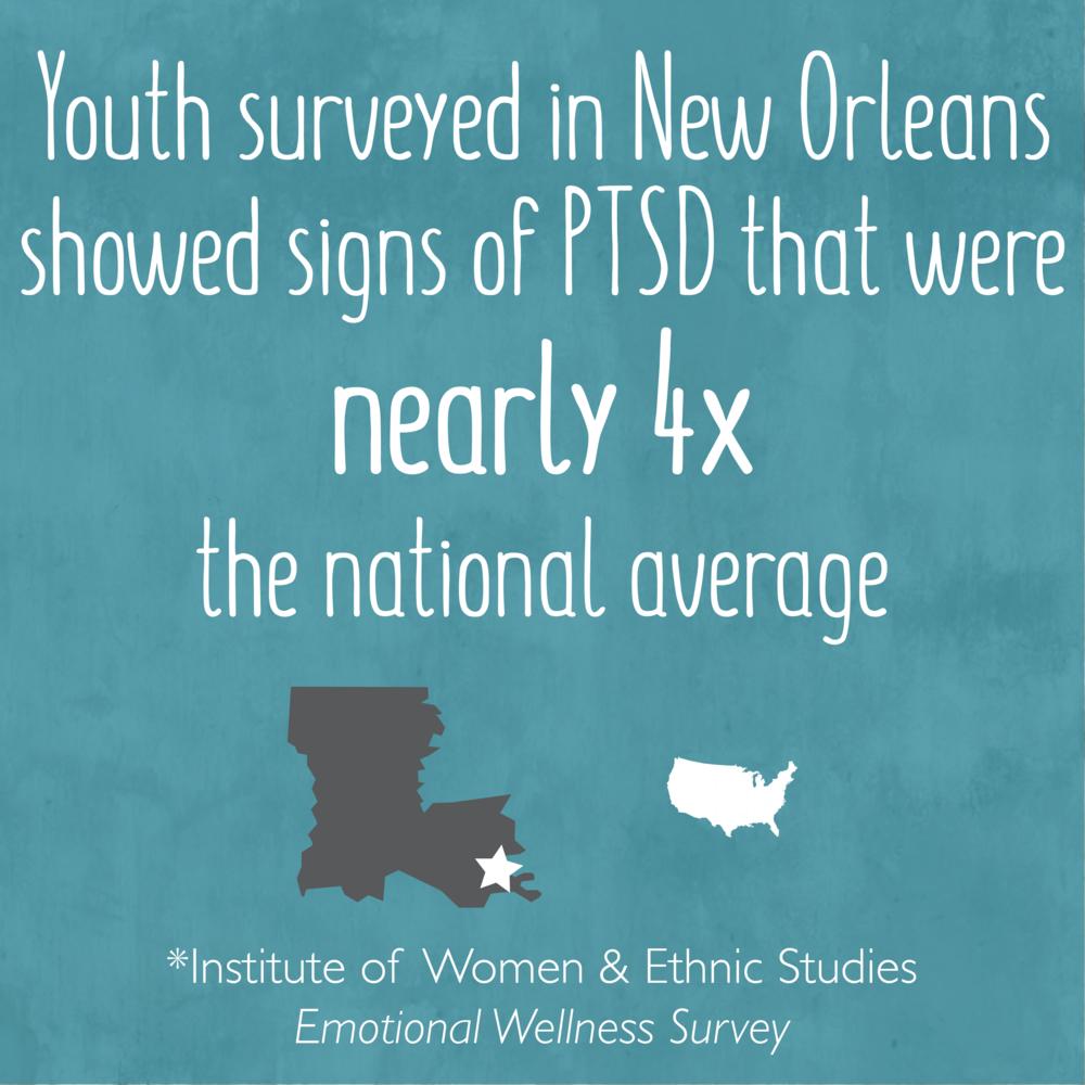 ITN Stats_NOLA PTSD 4x nat'l.png