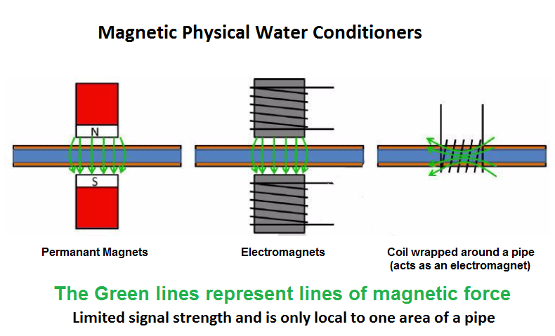 Magnetic Physical Water Conditioning 2.png