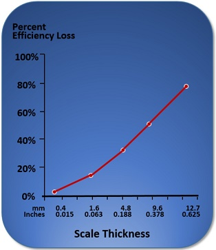Percent Efficiency Loss Graph -.jpg