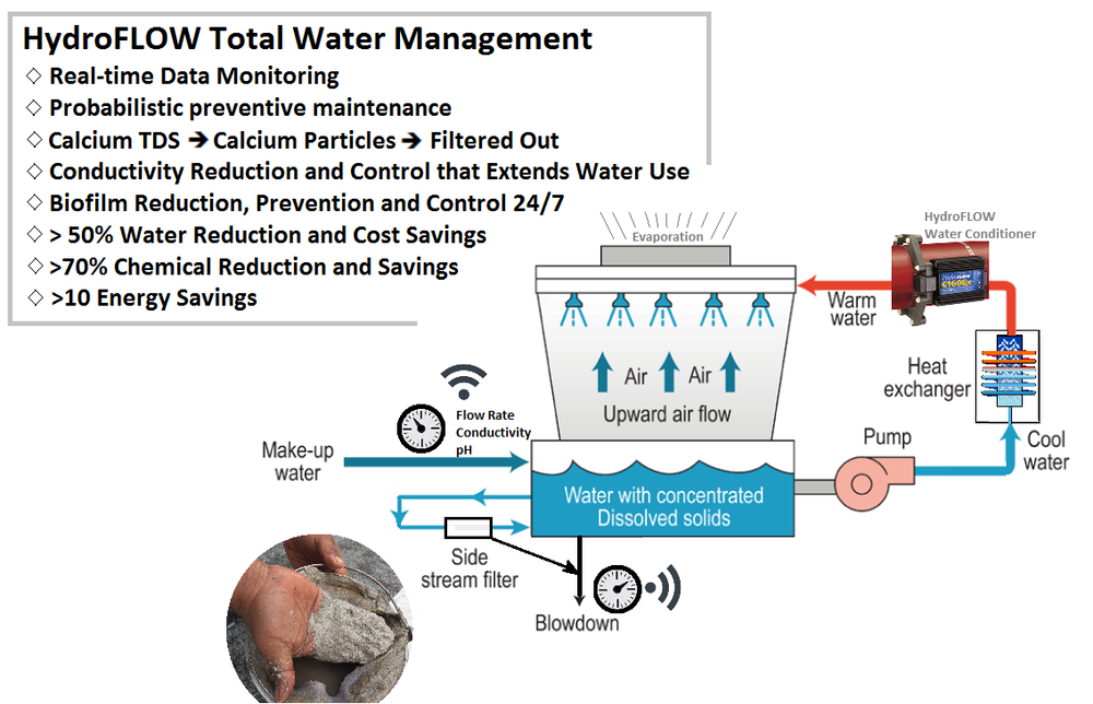 Hydrotech total water management for cooling tower scale control