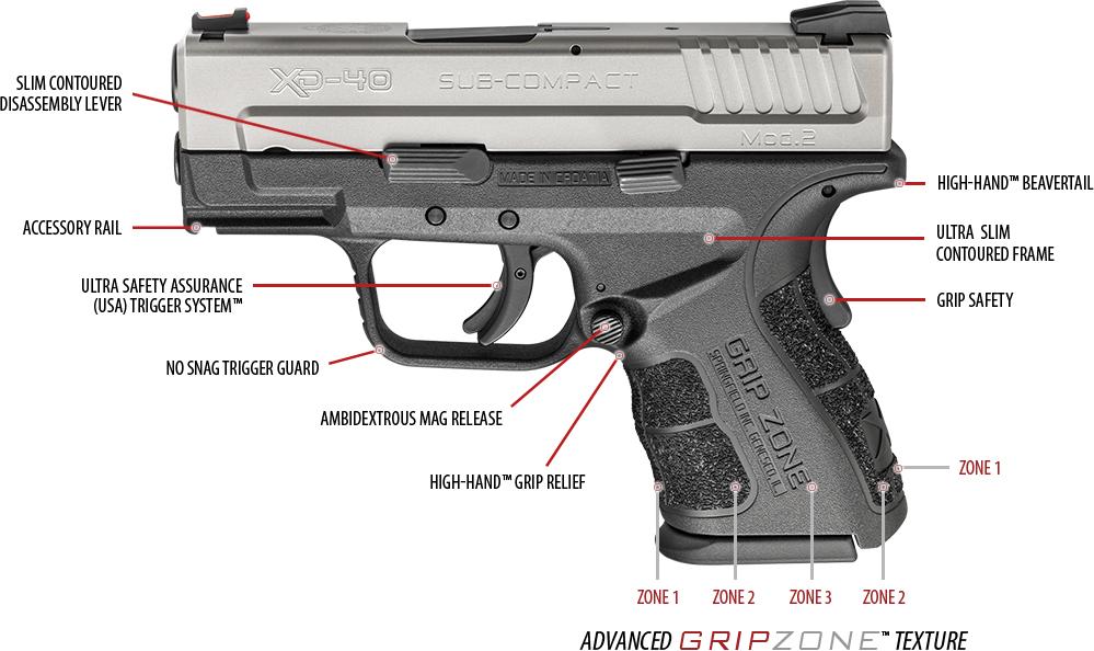 Gripzone-gun